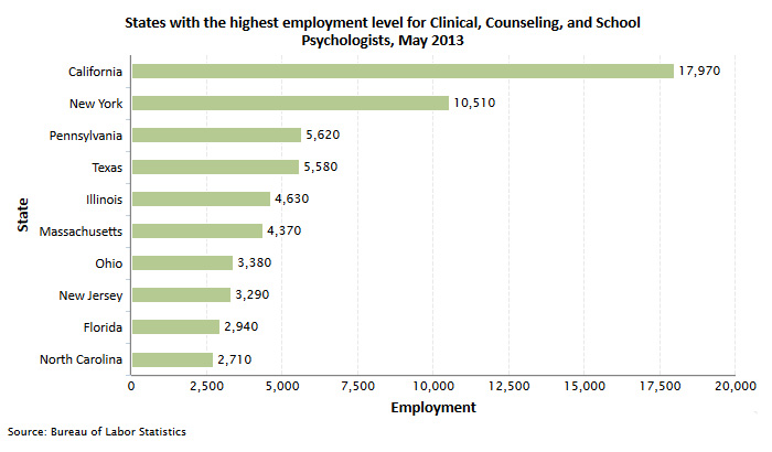 Psychology careers career opportunities programs job search the chart below shows the industrie that employ the highest number of clinical counseling and school psychologist as of may 2013 altavistaventures Images