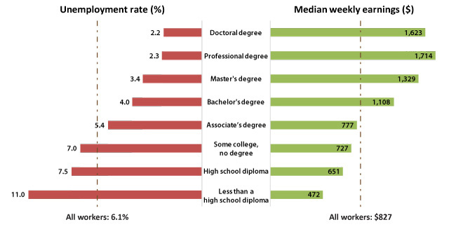 Education Still Pays Earn A Degree Increases Earnings