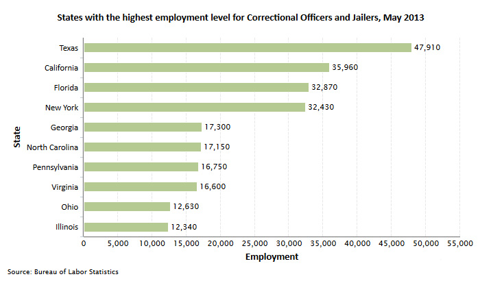 CorrectionalCorrections Officer Career And Job Information