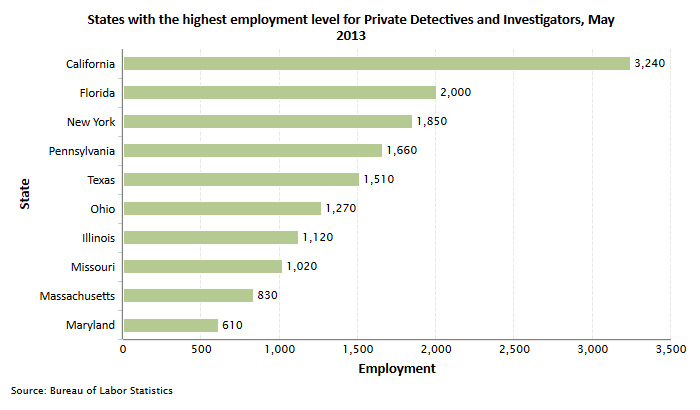 private detective industry Private detectives filling gaps left by police budget cuts  private detectives are  just one piece of the private sector security and policing.